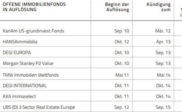 Diese Offenen Immobilienfonds für Privatanleger befinden sich in Auflösung. (Quelle: Kanam Group)