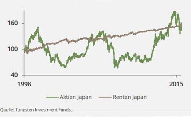 Die Entwicklung eines rollierenden Investments in 10-Jährige japanische Anleihen im Vergleich zu japanischen Aktien. Angefangen zu dem Zeitpunkt, an dem die 10-jährige Rendite unter 1 Prozent gefallen ist.