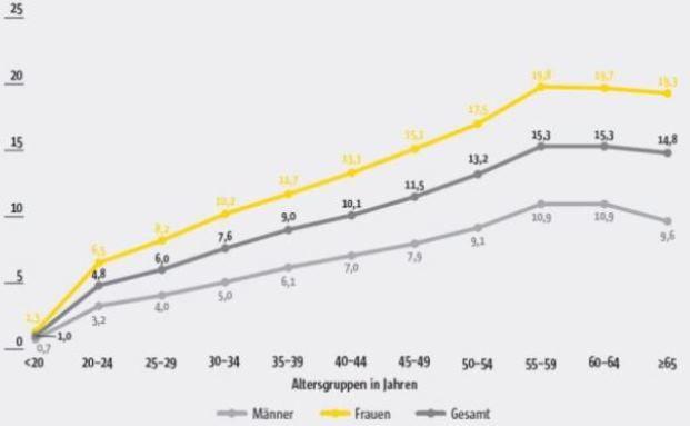 Ambulante Versorgung - Anteil der BKK-Versicherten mit depressiven Phasen nach Alter und Geschlecht. Foto: © BKK