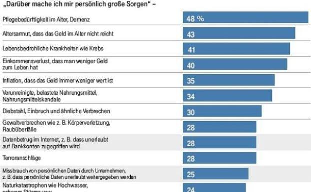Fast die Hälfte der Deutschen hat Angst, im Alter zum Pflegefall zu werden. Foto: © Deutsche Telekom