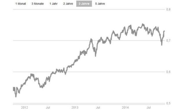 Im Crashtest: Die besten dynamischen europäischen Mischfonds.