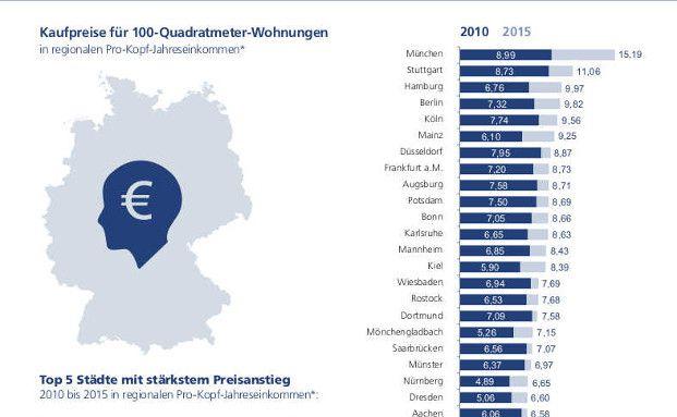 Steigende Immobilienpreise können potenzielle Interessenten gerade in München, Hamburg und Stuttgart abschrecken.