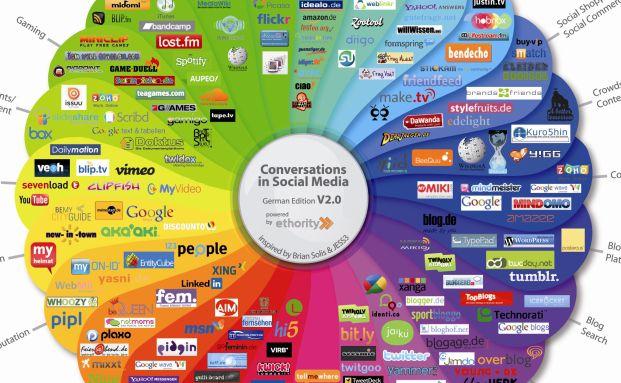 Auszug aus dem Social Media Prisma, das die Vielfalt <br>der sozialen Medien abbildet. Quelle: Ethority