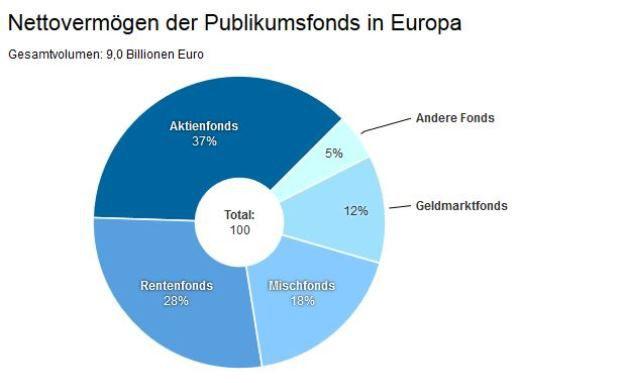 Obwohl sie den größten Anteil am Gesamtfondsvolumen in Europa ausmachen, sind Aktienfonds bei der Neuanlage momentan weniger stark nachgefragt. Quelle: Efama/Börsen-Zeitung