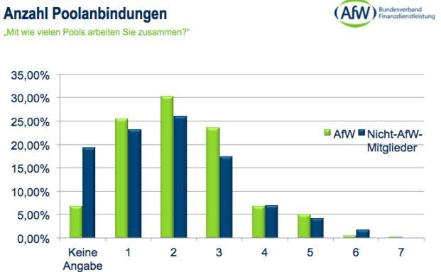 : Infostrecke: AfW-Vermittlerbarometer