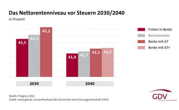 """Eine """"echte"""" Rente mit 67 würde das Rentenniveau um 1,1 Prozentpunkte heben. Foto: © GDV"""