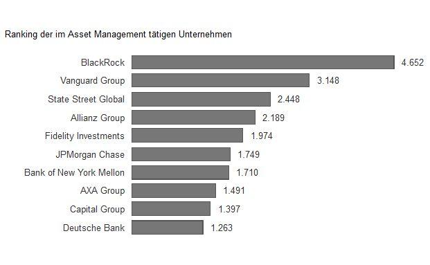 Die Grafik zeigt die zehn größten Vermögensverwalter der Welt, gemessen an ihrem im Jahr 2014 global verwalteten Vermögen in Milliarden US-Dollar.