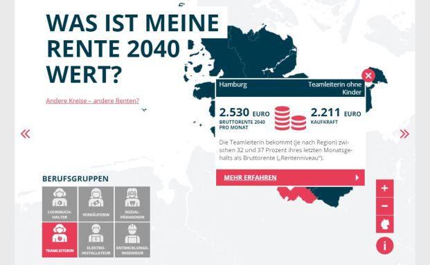 Die Bruttorente einer Teamleiterin liegt 2040 bei rund 2.530 Euro, nach Inflation sind es aber nur noch 2.211 Euro.