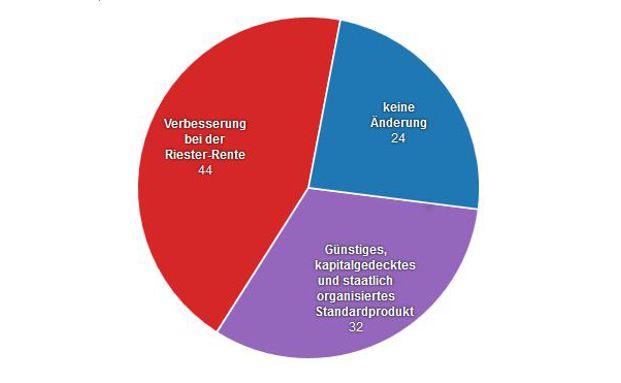 Die Grafik bildet den bisherigen Stand einer Umfrage zum deutschen Rentensystem ab. Die Umfrage wird durchgeführt von der Verbraucherzentrale Hessen.
