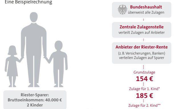 Ausschnitt der Infografik vom GDV.