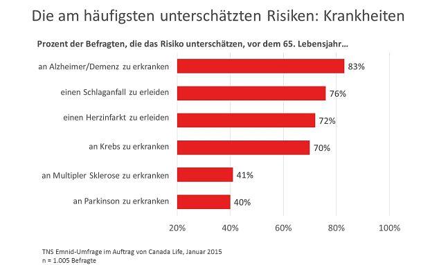 Bei der Wahrscheinlichkeit, an einer schweren Krankheit zu erkranken, verschätzen sich die Deutschen in der Regel. Quelle: Canada Life