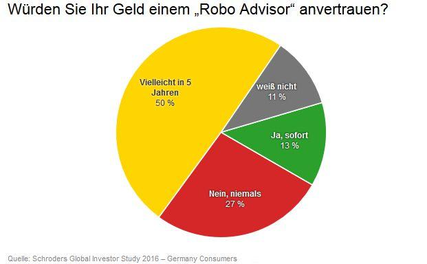 Jeder zweite deutsche Privatanleger könnte sich vorstellen, in fünf Jahren einen Robo Advisor zu nutzen.