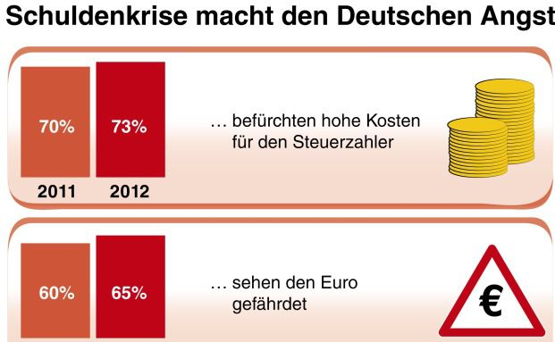 Aktuell gilt die größte Sorge der Detuschen der Schuldenkrise in Europa. Quelle: R+V