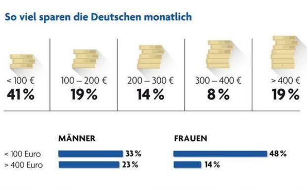 Die meisten Deutschen sparen regelmäßig kleinere Beträge, hat eine aktuelle Studie ergeben. Grafik: Bank of Scotland