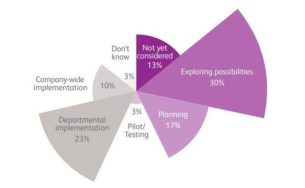 Viele Versicherer stehen noch am Anfang, wenn es darum geht, das Potenzial von Big Data zu heben (Grafik: Bearing Point Institute)
