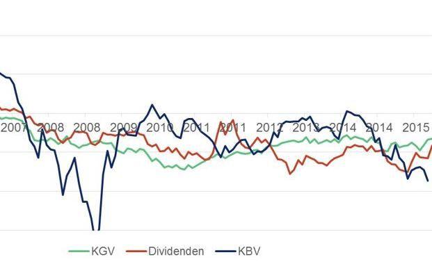 Die Ergebnisse der letzten Jahre sehen mau aus. Wie aussichtsreich sind Value-Ansätze noch?