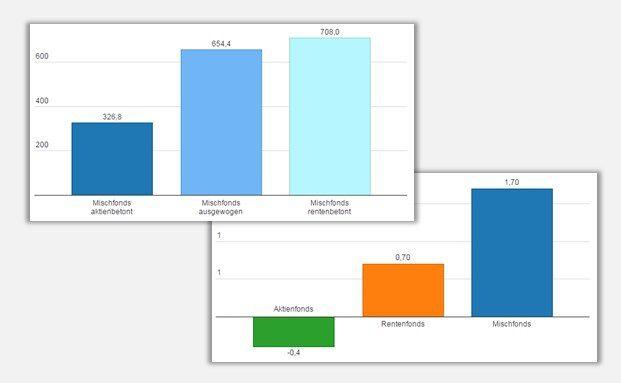 BVI-Zahlen in zwei interaktiven Grafiken: Anleger gehen bei Mischfonds in die Defensive