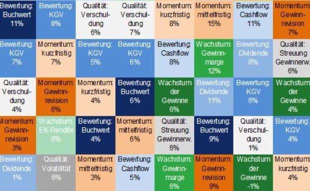 Ausschnitt aus der Grafik Anlagestile im Vergleich, siehe Text