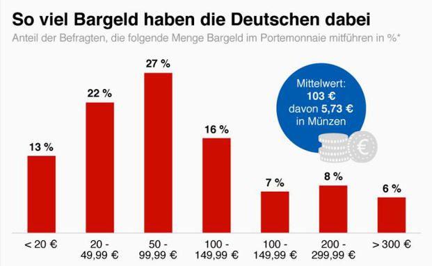 Die Grafik zeigt, wieviel Bargeld Deutsche im Portemonnaie haben. Grafik: Statista