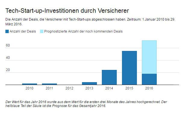Die Anzahl der Investitionen, die Versicherer in Fintechs tätigen, steigt rasant an. Quelle: CBInsights