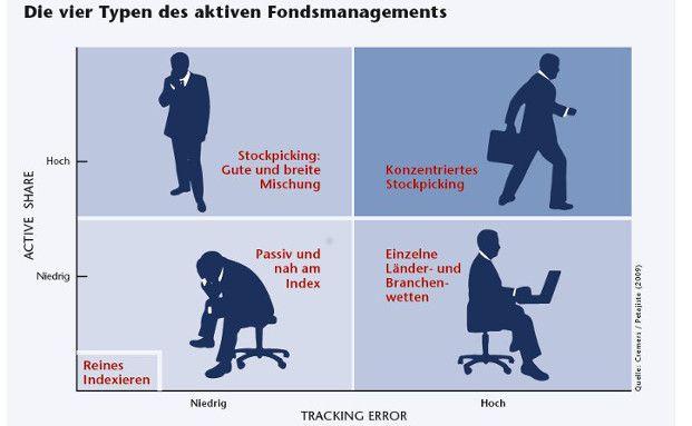 Die vier Typen des aktiven Fondsmanagements (Quelle: Cremers / Petajisto (2009))