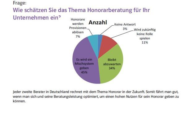 Trendstudie Versicherungsmarkt 2014: Honorarberatung ist ein Thema für die Zukunft (Alle Grafiken: Mützel Versicherungsmakler)