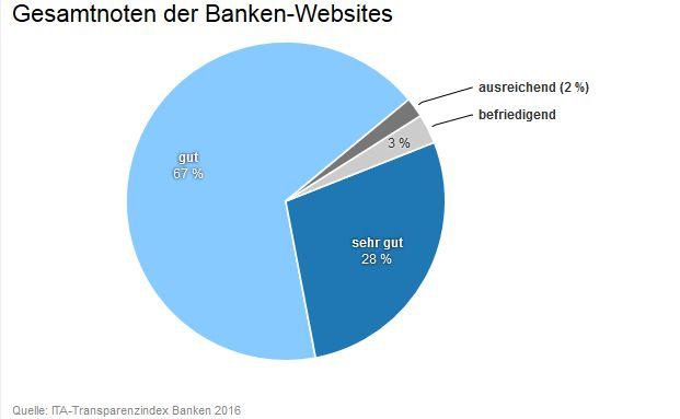 Die Grafik zeigt die Anteile der für die Internetauftritte der Banken vergebenen Gesamtnoten.