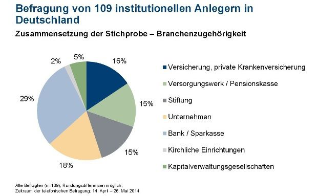 Union Investment hat institutionelle Investoren zu ihren Anlagevorlieben und Risikoeinstellungen befragt. (Quelle: Union Investment)