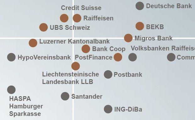 Schweizer Banken bieten mehr Interaktivität (y-Achse) als die deutschen Banken. Bild: Auszug aus