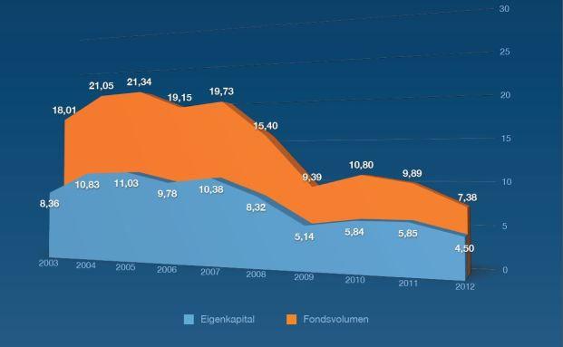 Platzierungszahlen der vergangenen zehn Jahre. Quelle: VGF
