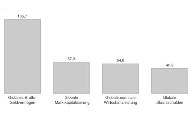Ersparnisse der Haushalte im Vergleich mit der globalen Marktkapitalisierung, Staatsschulden und nominale Wirtschaftsleistung