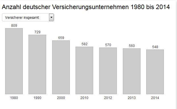 Aktuelle Zahlen des GDV: Die Zahl deutscher Versicherungsunternehmen ist rückläufig.