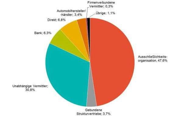 Die Anteile der Vertriebswege in der Sachversicherung. Quelle: Towers Watson