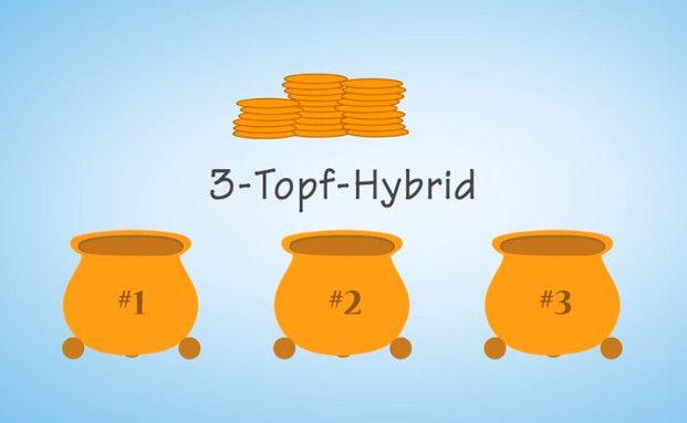 Die drei Töpfe der Riesterrente. Foto: Screenshot Proriester bei Youtube