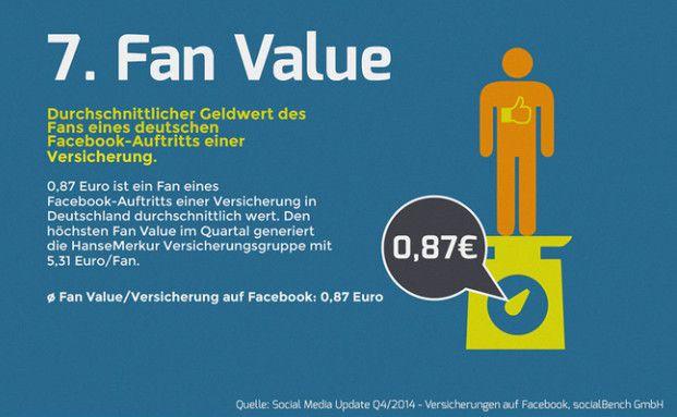 Im Schnitt ist ein Facebook-Fan eines Versicherers 87 Cent wert. Foto: Social Bench