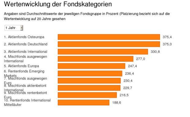 Aktienfonds Osteuropa & Deutschland: Das sind die besten Fondskategorien der vergangenen 20 Jahre