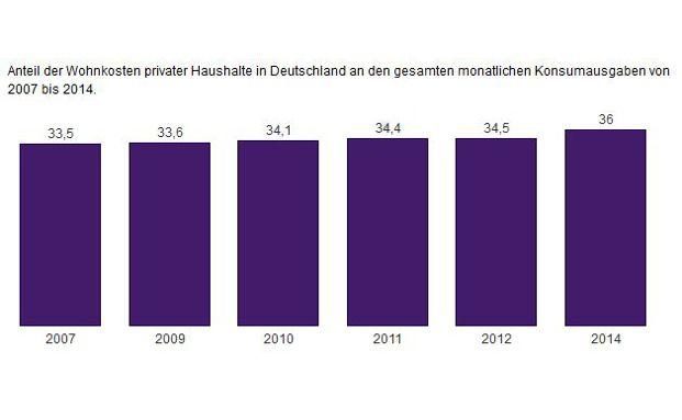 Die Grafik veranschaulicht den Anteil der Wohnkosten and den Gesamtkonsumausgaben der Deutschen.