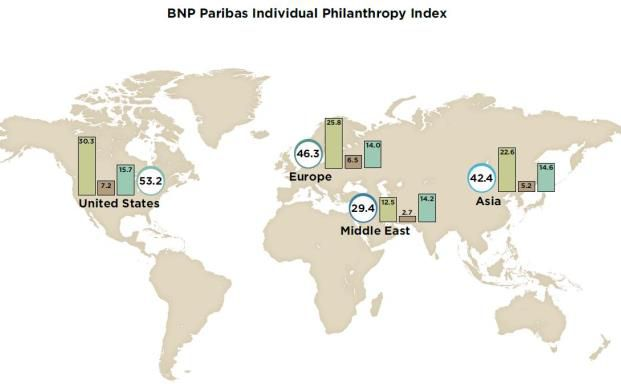 Die Welt der Philanthropen nach dem BNP Paribas Philanthropy Index: Der Kreis gibt den Gesamtindex für eine Region wieder. Die Säulen spiegeln die Unterkategorien Spendenbereitschaft, Öffentlichkeitsarbeit sowie Innovation wider (v.l.n.r.).
