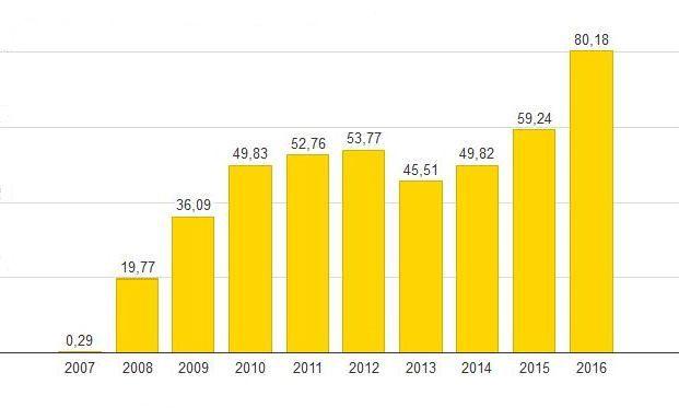 Anstieg von physischem Xetra-Gold seit 2007 in Tonnen. Die ausführliche Grafik steht unten