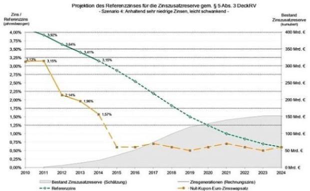 Wenn die Zinsen so niedrig bleiben, könnte die Zinszusatzreserve auf 150 Milliarden Euro ansteigen.