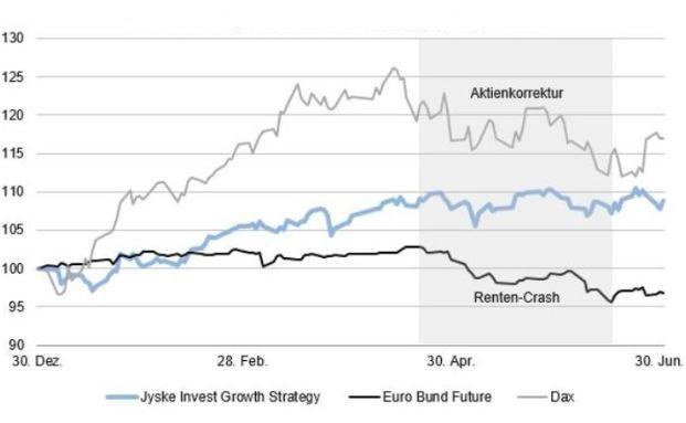 Mischfonds im Test: Diese 10 offensiven Mischfonds haben die Aktien-Anleihen-Turbulenzen am besten gemeistert