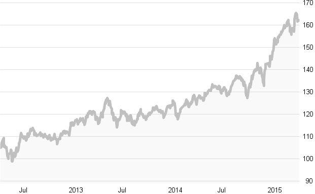 Crashtest: Die besten Agrar-Aktienfonds: Die zehn besten Fonds in Charts