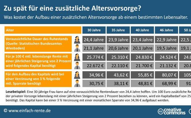 Je später man anfängt, desto teurer wird die zusätzliche Altersvorsorge. Foto: © einfach-rente.de