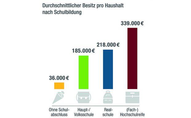 Die Grafik veranschaulicht die Vermögensbildung in Deutschland, eingeteilt nach Schulabschlüssen der Vermögensbesitzer.