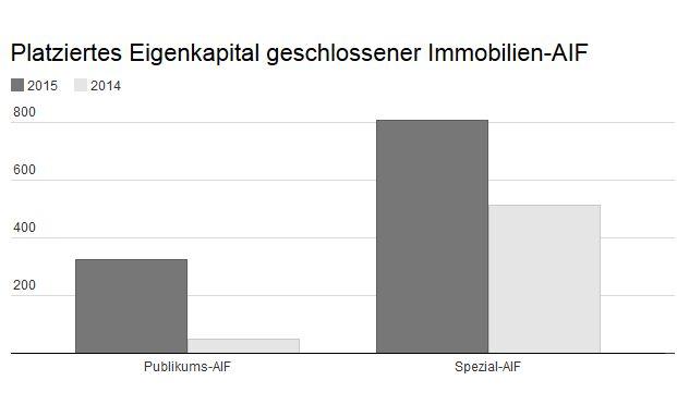 Der bsi Bundesverband Sachwerte und Investmentvermögen verzeichnet hohes Investoreninteresse an geschlossenen Alternativen Investmentfonds (AIF) für die Anlageklasse Immobilien.