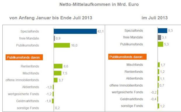 Nettomittelaufkommen in Milliarden Euro. (Grafik: BVI)