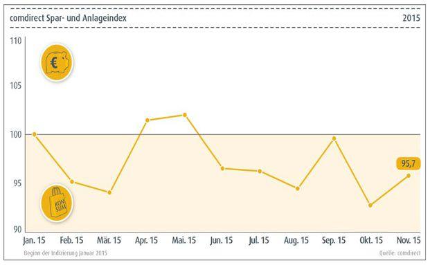 Der aktuelle comdirect Spar- und Anlageindex steht bei 95,7 Punkten.