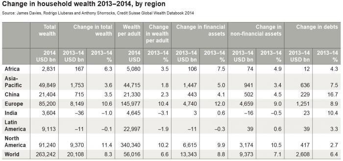 Grafik aus Wealth-Report von Credit Suisse: In Nordamerika und Europa sind die Vermögen am stärksten gestiegen. Quelle: Credit Suisse