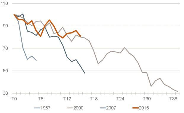 Das sieht auf den ersten Blick nicht gut aus: Crash-Phasen des Dax im Vergleich. Beginn der Abwärtsbewegung = 100. Quelle: Assenagon