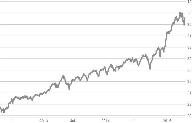 Crashtest: Die besten Fonds für europäische Aktien: Die zehn besten Fonds in Charts